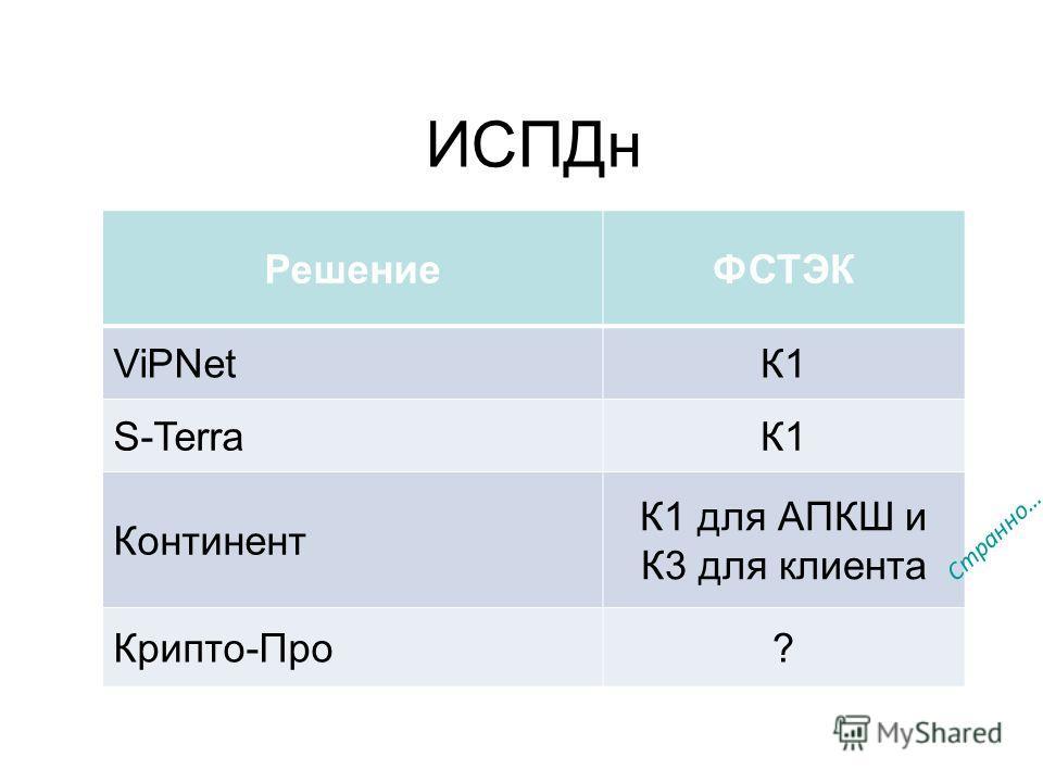 РешениеФСТЭК ViPNetК1 S-TerraК1 Континент К1 для АПКШ и К3 для клиента Крипто-Про? ИСПДн Странно…