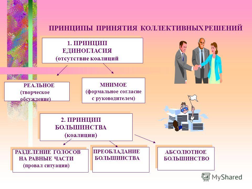 ПРИНЦИПЫ ПРИНЯТИЯ КОЛЛЕКТИВНЫХ РЕШЕНИЙ 1. ПРИНЦИП ЕДИНОГЛАСИЯ (отсутствие коалиций РЕАЛЬНОЕ (творческое обсуждение) МНИМОЕ (формальное согласие с руководителем) 2. ПРИНЦИП БОЛЬШИНСТВА (коалиции) РАЗДЕЛЕНИЕ ГОЛОСОВ НА РАВНЫЕ ЧАСТИ (провал ситуации) ПР