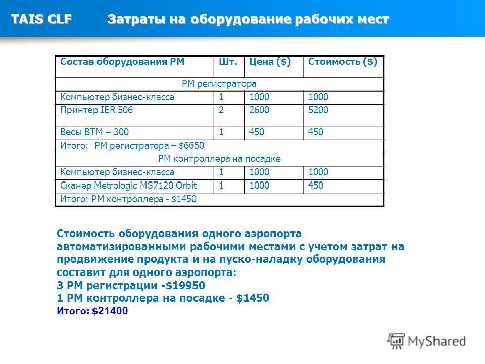 TAIS CLFЗатраты на оборудование рабочих мест Состав оборудования РМШт.Цена ($)Стоимость ($) РМ регистратора Компьютер бизнес-класса 11000 Принтер IER 506226005200 Весы BTM – 3001450 Итого: РМ регистратора – $6650 РМ контроллера на посадке Компьютер б