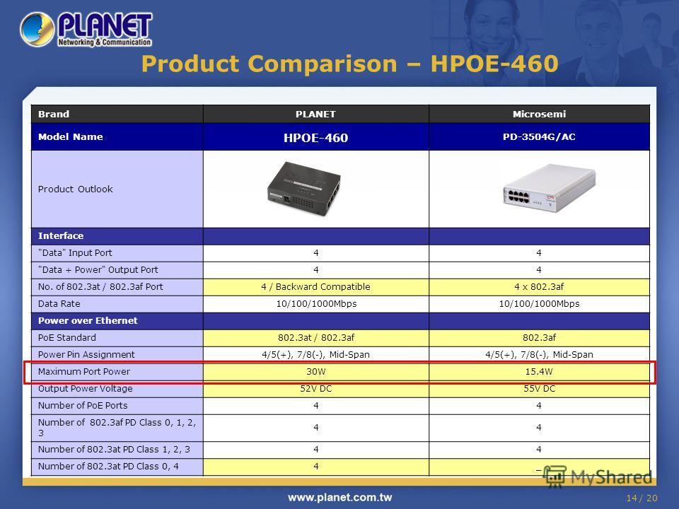 14 / 20 Product Comparison – HPOE-460 BrandPLANETMicrosemi Model Name HPOE-460 PD-3504G/AC Product Outlook Interface