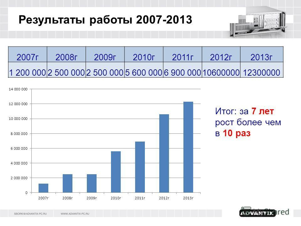 Результаты работы 2007-2013 2007 г 2008 г 2009 г 2010 г 2011 г 2012 г 2013 г 1 200 0002 500 000 5 600 0006 900 0001060000012300000 Итог: за 7 лет рост более чем в 10 раз