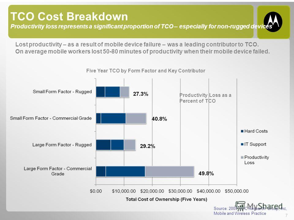 7 Source: 2009 VDC Research Group, Inc, Mobile and Wireless Practice TCO Cost Breakdown Productivity loss represents a significant proportion of TCO – especially for non-rugged devices Productivity Loss as a Percent of TCO Five Year TCO by Form Facto
