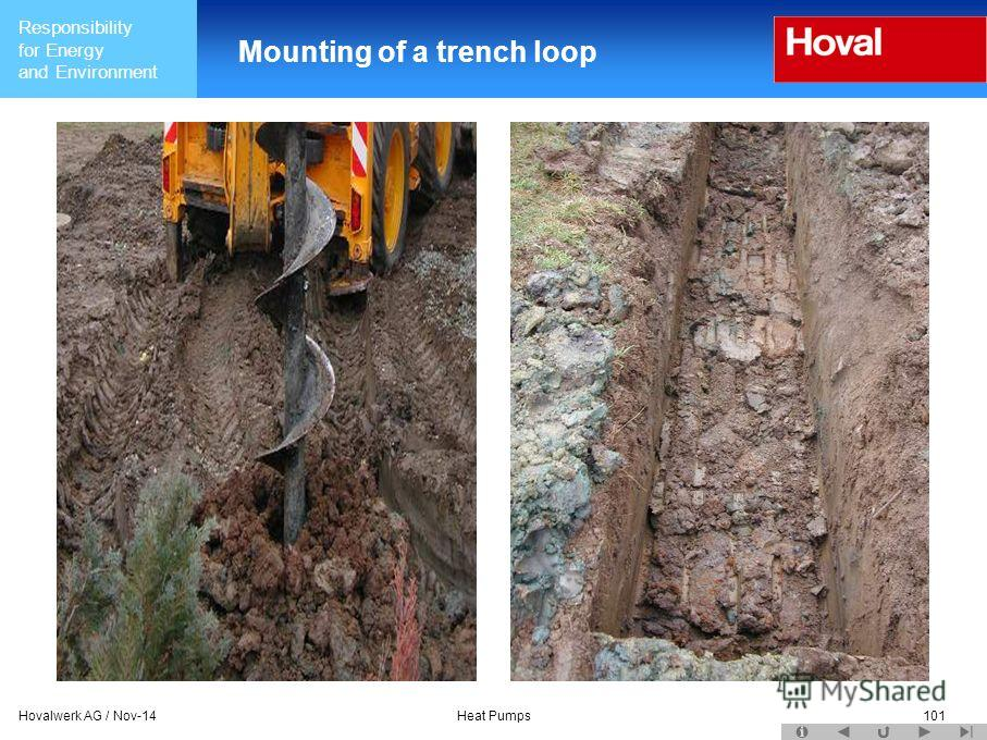 Responsibility for Energy and Environment Hovalwerk AG / Nov-14Heat Pumps101 Mounting of a trench loop