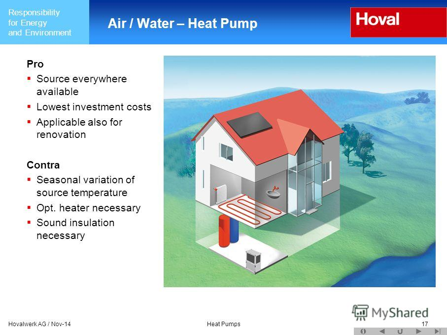 Responsibility for Energy and Environment Hovalwerk AG / Nov-14Heat Pumps17 Air / Water – Heat Pump Pro Source everywhere available Lowest investment costs Applicable also for renovation Contra Seasonal variation of source temperature Opt. heater nec