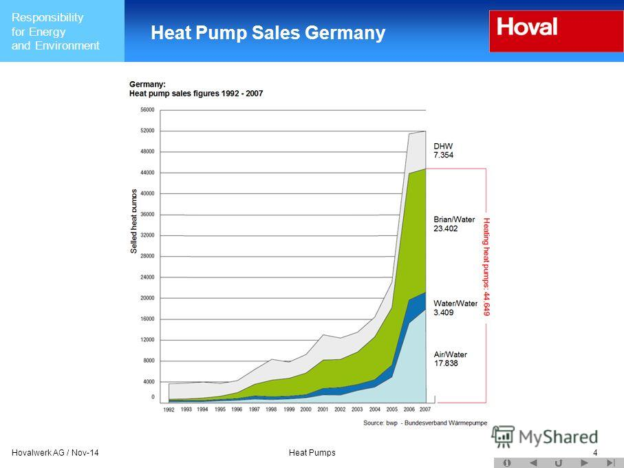 Responsibility for Energy and Environment Hovalwerk AG / Nov-14Heat Pumps4 Heat Pump Sales Germany