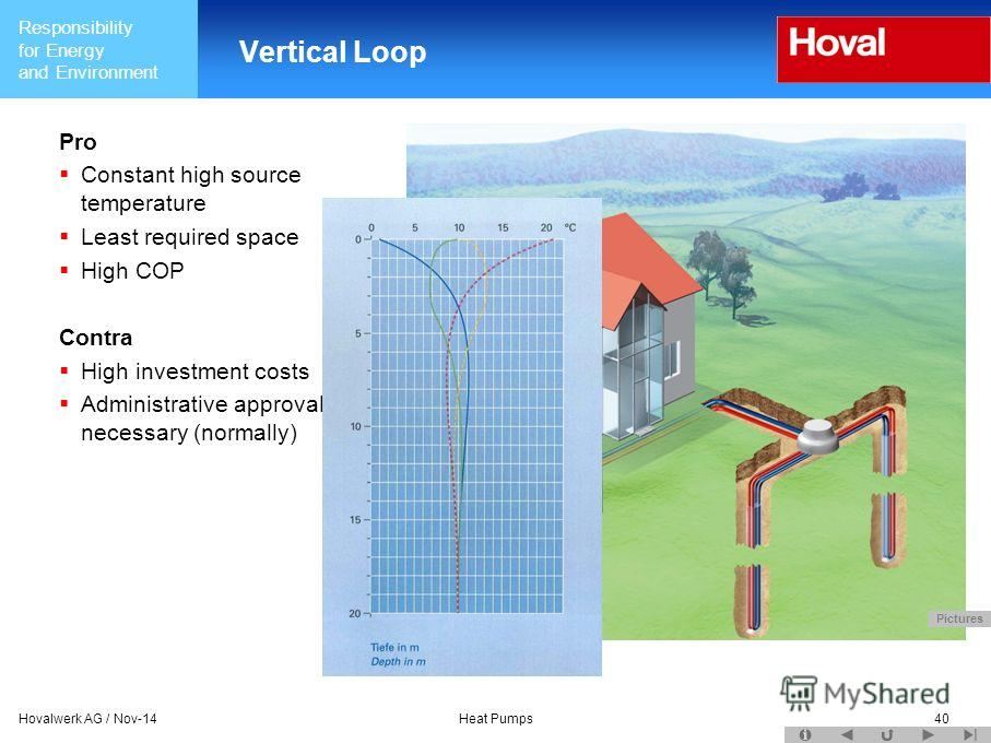 Responsibility for Energy and Environment Hovalwerk AG / Nov-14Heat Pumps40 Vertical Loop Pro Constant high source temperature Least required space High COP Contra High investment costs Administrative approval necessary (normally) Pictures