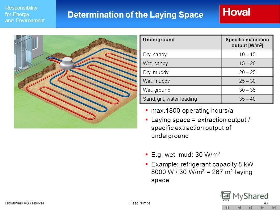 Responsibility for Energy and Environment Hovalwerk AG / Nov-14Heat Pumps43 Determination of the Laying Space max.1800 operating hours/a Laying space = extraction output / specific extraction output of underground E.g. wet, mud: 30 W/m 2 Example: ref
