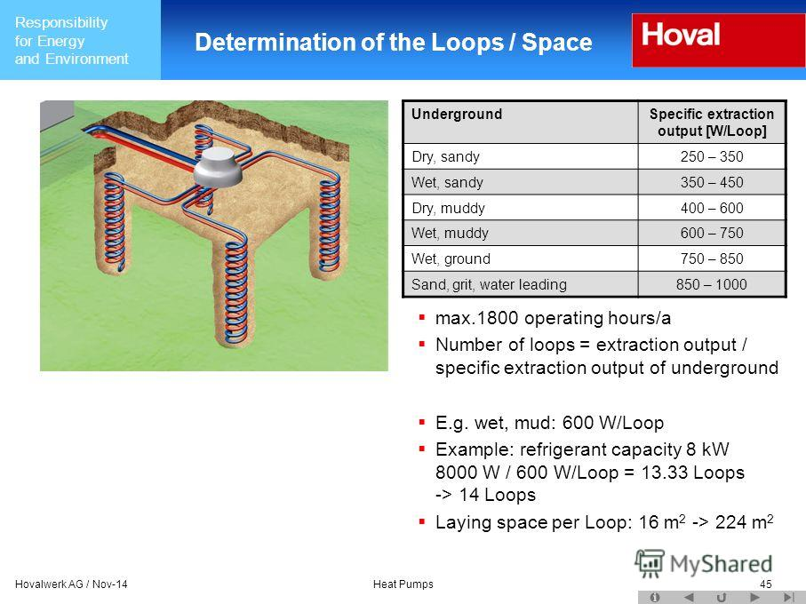 Responsibility for Energy and Environment Hovalwerk AG / Nov-14Heat Pumps45 Determination of the Loops / Space max.1800 operating hours/a Number of loops = extraction output / specific extraction output of underground E.g. wet, mud: 600 W/Loop Exampl