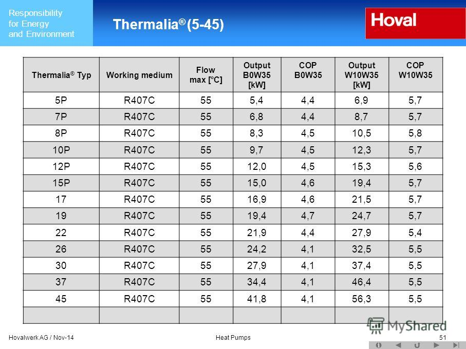 Responsibility for Energy and Environment Hovalwerk AG / Nov-14Heat Pumps51 Thermalia ® (5-45) Thermalia ® TypWorking medium Flow max [°C] Output B0W35 [kW] COP B0W35 Output W10W35 [kW] COP W10W35 5PR407C555,44,46,95,7 7PR407C556,84,48,75,7 8PR407C55