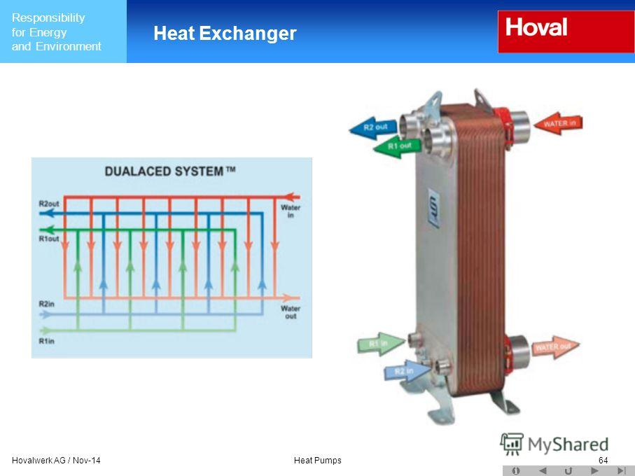 Responsibility for Energy and Environment Hovalwerk AG / Nov-14Heat Pumps64 Heat Exchanger