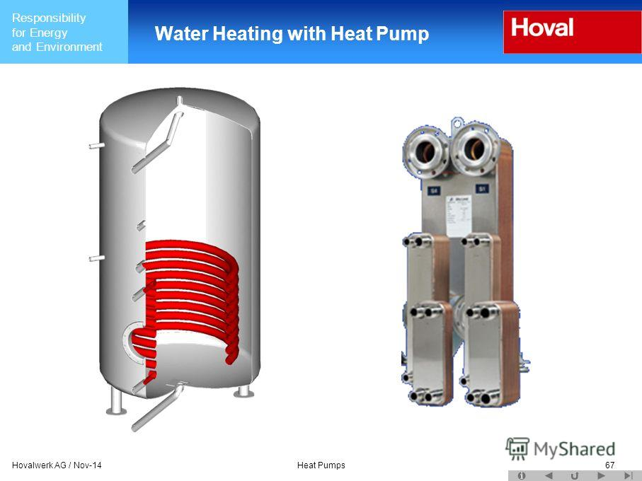 Responsibility for Energy and Environment Hovalwerk AG / Nov-14Heat Pumps67 Water Heating with Heat Pump