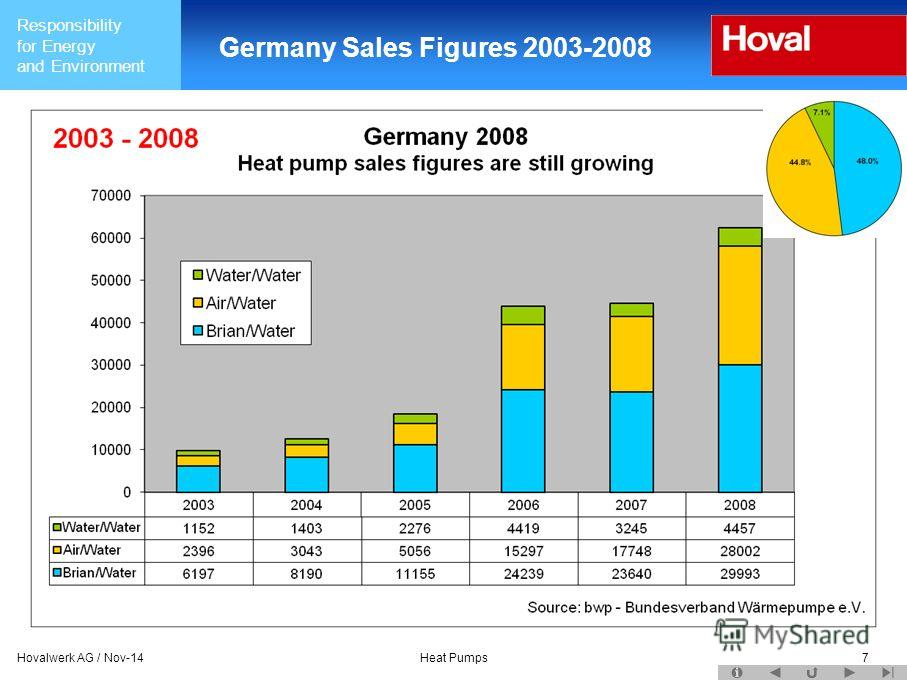 Responsibility for Energy and Environment Hovalwerk AG / Nov-14Heat Pumps7 Germany Sales Figures 2003-2008