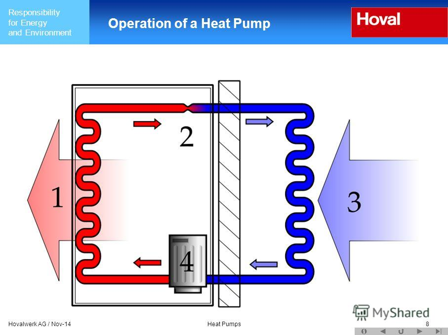 Responsibility for Energy and Environment Hovalwerk AG / Nov-14Heat Pumps8 Operation of a Heat Pump
