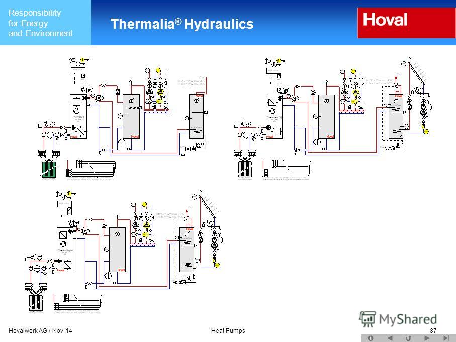 Responsibility for Energy and Environment Hovalwerk AG / Nov-14Heat Pumps87 Thermalia ® Hydraulics