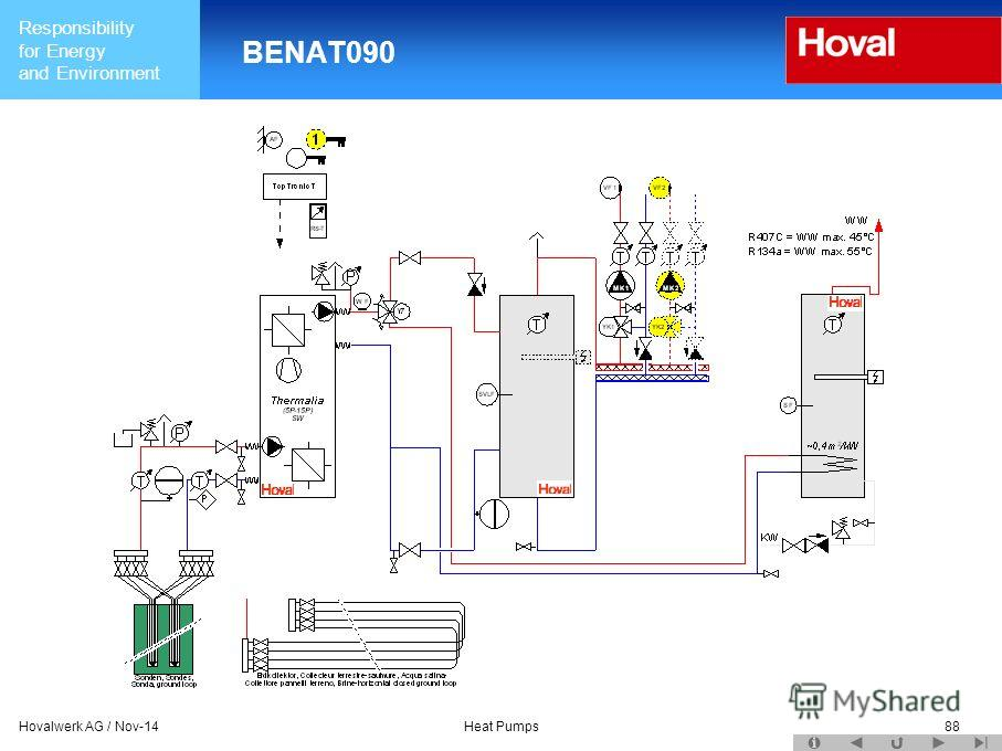Responsibility for Energy and Environment Hovalwerk AG / Nov-14Heat Pumps88 BENAT090