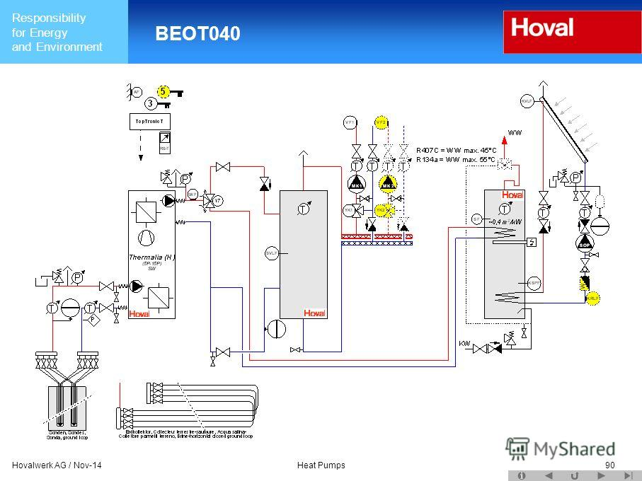 Responsibility for Energy and Environment Hovalwerk AG / Nov-14Heat Pumps90 BEOT040