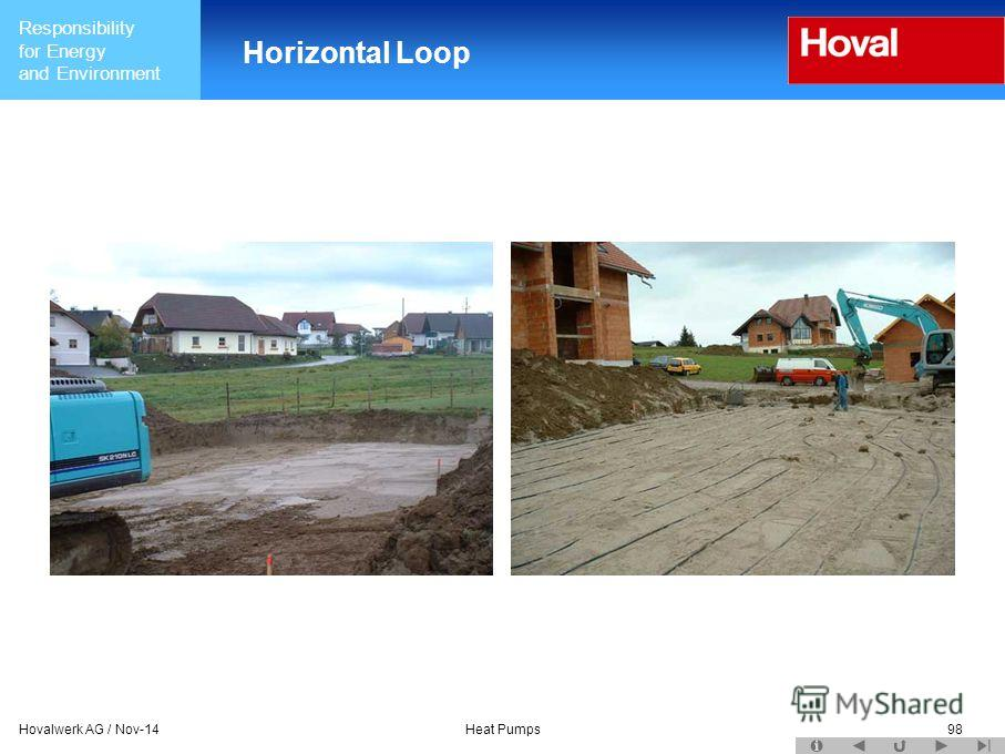 Responsibility for Energy and Environment Hovalwerk AG / Nov-14Heat Pumps98 Horizontal Loop
