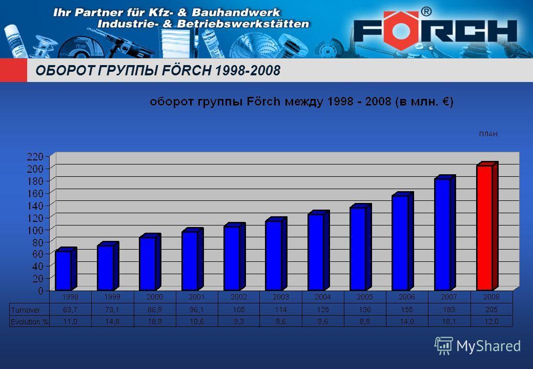 ОБОРОТ ГРУППЫ FÖRCH 1998-2008