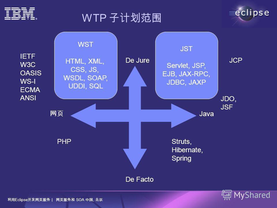 Eclipse | SOA, IETF W3C OASIS WS-I ECMA ANSI JCPDe Jure De Facto Java WST HTML, XML, CSS, JS, WSDL, SOAP, UDDI, SQL JST Servlet, JSP, EJB, JAX-RPC, JDBC, JAXP PHPStruts, Hibernate, Spring JDO, JSF WTP
