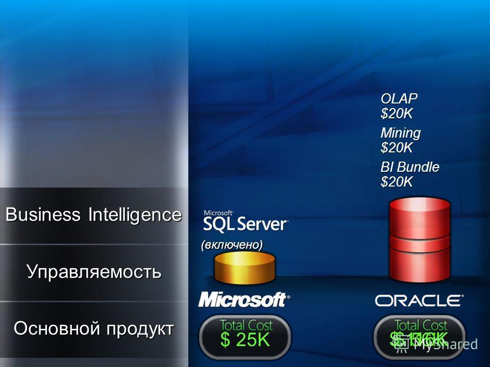 (включено) $ 25K Business Intelligence OLAP $20K Mining $20K BI Bundle $20K $ 56K $ 116K Основной продукт Управляемость