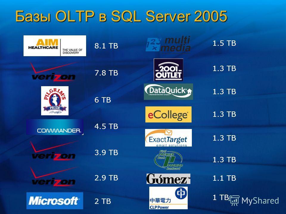 Базы OLTP в SQL Server 2005 8.1 TB 7.8 TB 6 TB 4.5 TB 3.9 TB 2.9 TB 2 TB 1.5 TB 1.3 TB 1.1 TB 1 TB