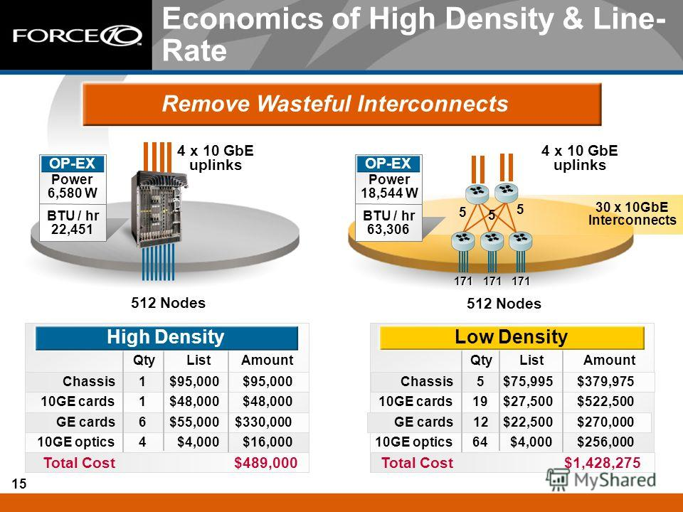 15 Economics of High Density & Line- Rate Remove Wasteful Interconnects $330,000$55,0006GE cards $48,000 110GE cards $489,000Total Cost $16,000$4,000410GE optics $95,000 1Chassis AmountListQty $270,000$22,50012GE cards $522,500$27,5001910GE cards $1,