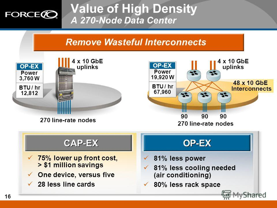 16 Value of High Density A 270-Node Data Center Remove Wasteful Interconnects CAP-EX 75% lower up front cost, > $1 million savings One device, versus five 28 less line cards OP-EX 81% less power 81% less cooling needed (air conditioning) 80% less rac