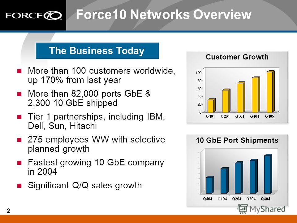 2 Force10 Networks Overview More than 100 customers worldwide, up 170% from last year More than 82,000 ports GbE & 2,300 10 GbE shipped Tier 1 partnerships, including IBM, Dell, Sun, Hitachi 275 employees WW with selective planned growth Fastest grow