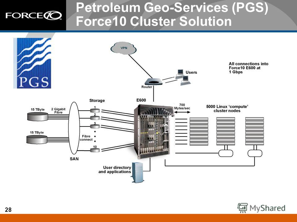 28 Petroleum Geo-Services (PGS) Force10 Cluster Solution