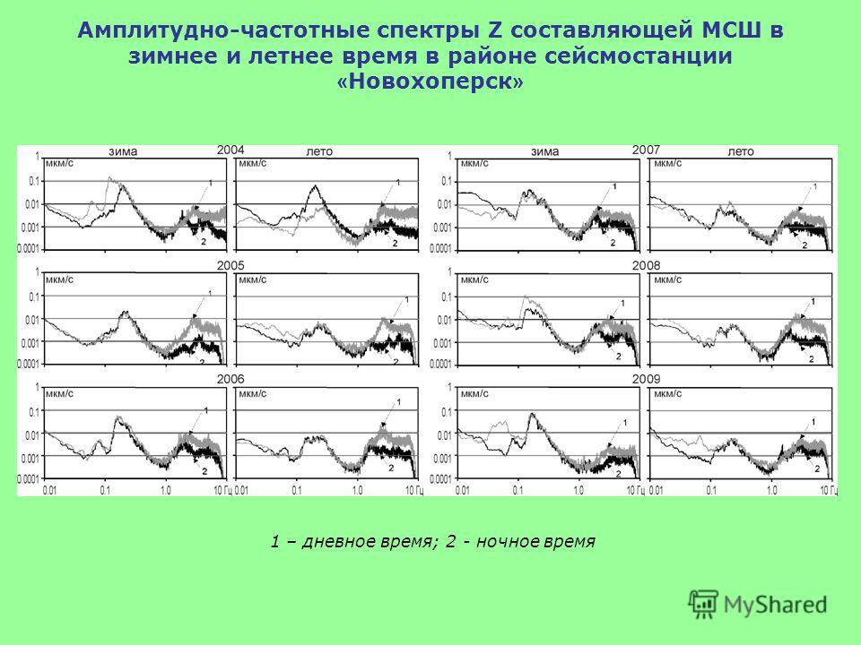 Амплитудно-частотные спектры Z составляющей МСШ в зимнее и летнее время в районе сейсмостанции « Новохоперск » 1 – дневное время; 2 - ночное время