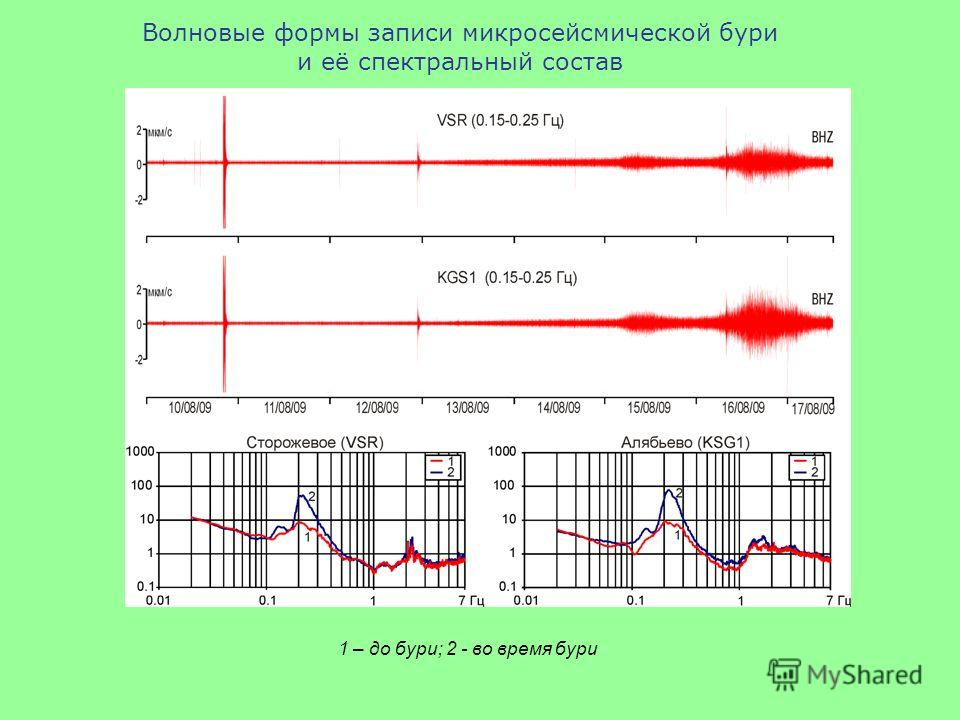 Волновые формы записи микросейсмической бури и её спектральный состав 1 – до бури; 2 - во время бури
