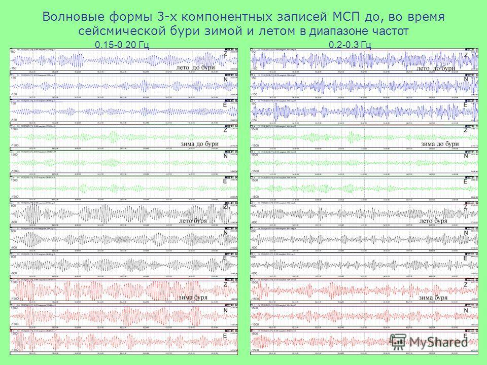 Волновые формы 3-х компонентных записей МСП до, во время сейсмической бури зимой и летом в диапазоне частот 0.15-0.20 Гц 0.2-0.3 Гц