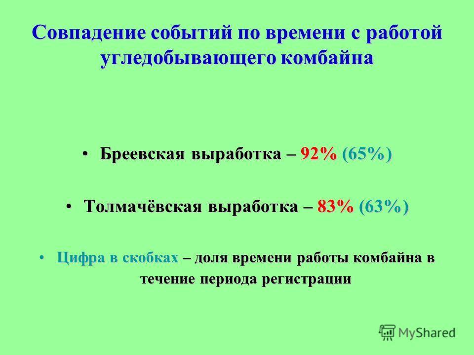 Совпадение событий по времени с работой угледобывающего комбайна Бреевская выработка – 92% (65%)Бреевская выработка – 92% (65%) Толмачёвская выработка – 83% (63%)Толмачёвская выработка – 83% (63%) Цифра в скобках – доля времени работы комбайна в тече