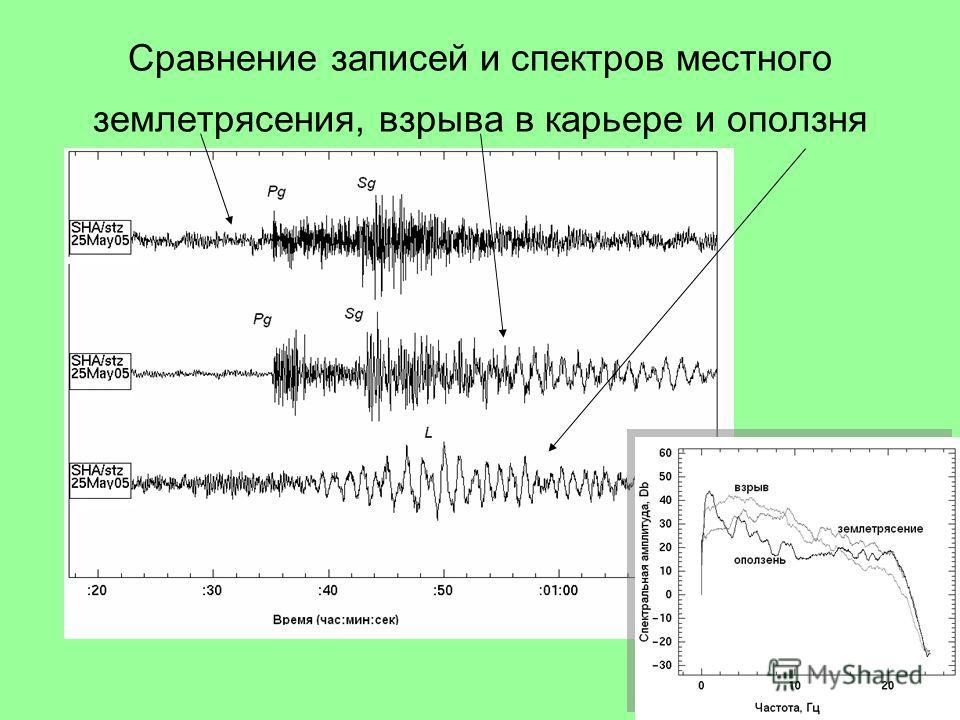 Сравнение записей и спектров местного землетрясения, взрыва в карьере и оползня