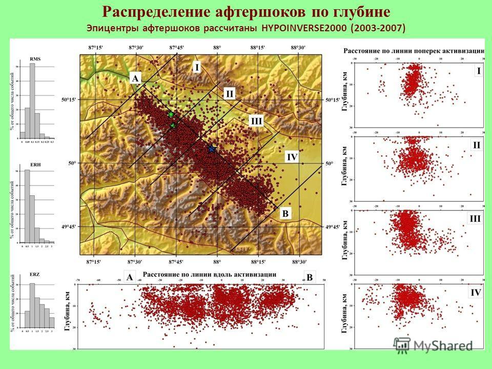 Распределение афтершоков по глубине Эпицентры афтершоков рассчитаны HYPOINVERSE2000 (2003-2007)