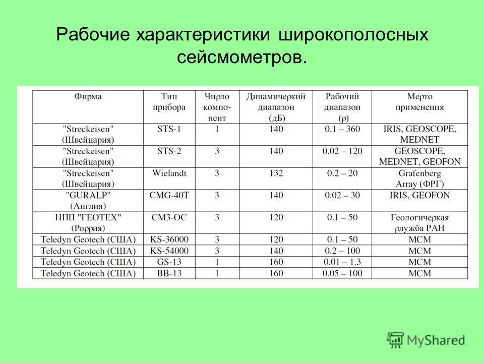 Рабочие характеристики широкополосных сейсмометров.
