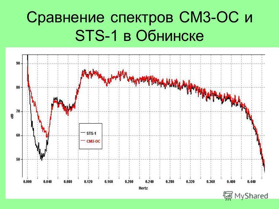 Сравнение спектров СМ3-ОС и STS-1 в Обнинске