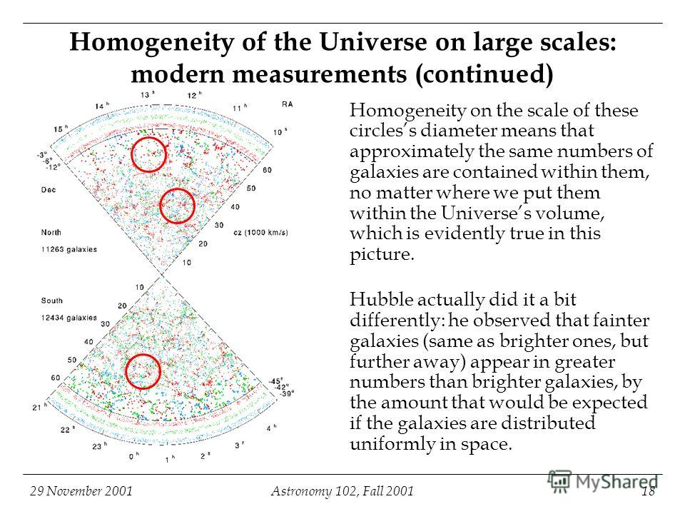 29 November 2001Astronomy 102, Fall 200118 Homogeneity of the Universe on large scales: modern measurements (continued) Homogeneity on the scale of these circless diameter means that approximately the same numbers of galaxies are contained within the