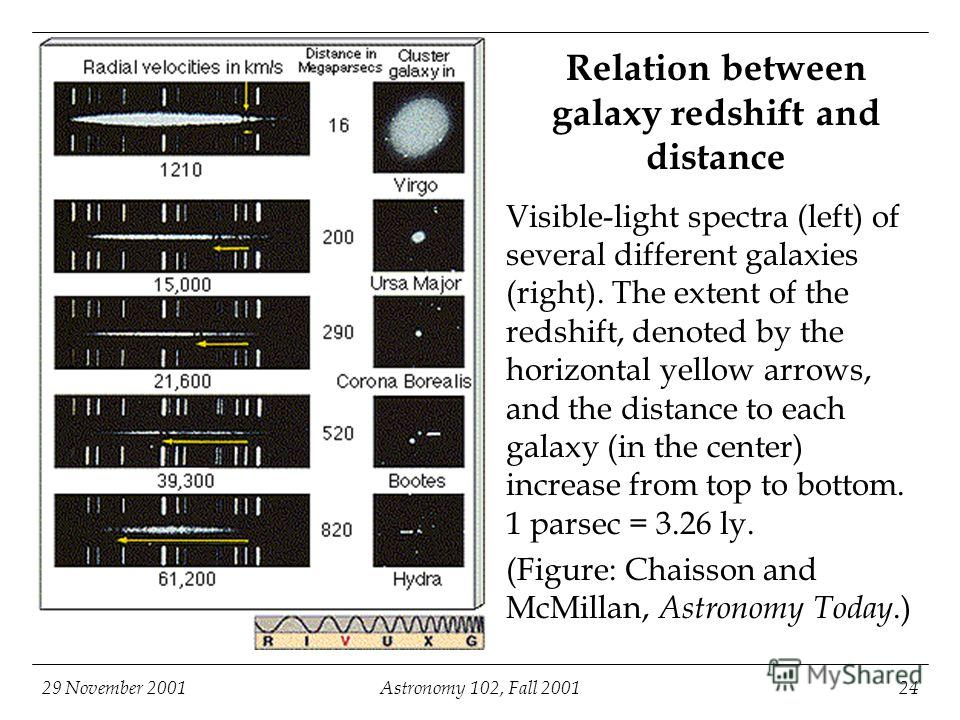 29 November 2001Astronomy 102, Fall 200124 Relation between galaxy redshift and distance Visible-light spectra (left) of several different galaxies (right). The extent of the redshift, denoted by the horizontal yellow arrows, and the distance to each