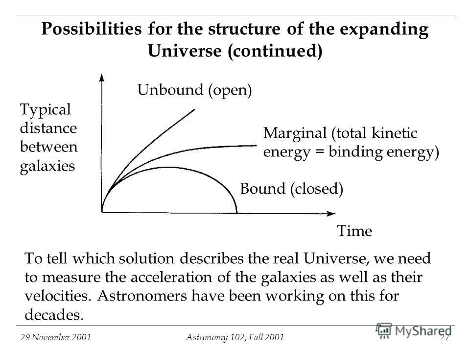 29 November 2001Astronomy 102, Fall 200127 Possibilities for the structure of the expanding Universe (continued) Typical distance between galaxies Time Unbound (open) Marginal (total kinetic energy = binding energy) To tell which solution describes t