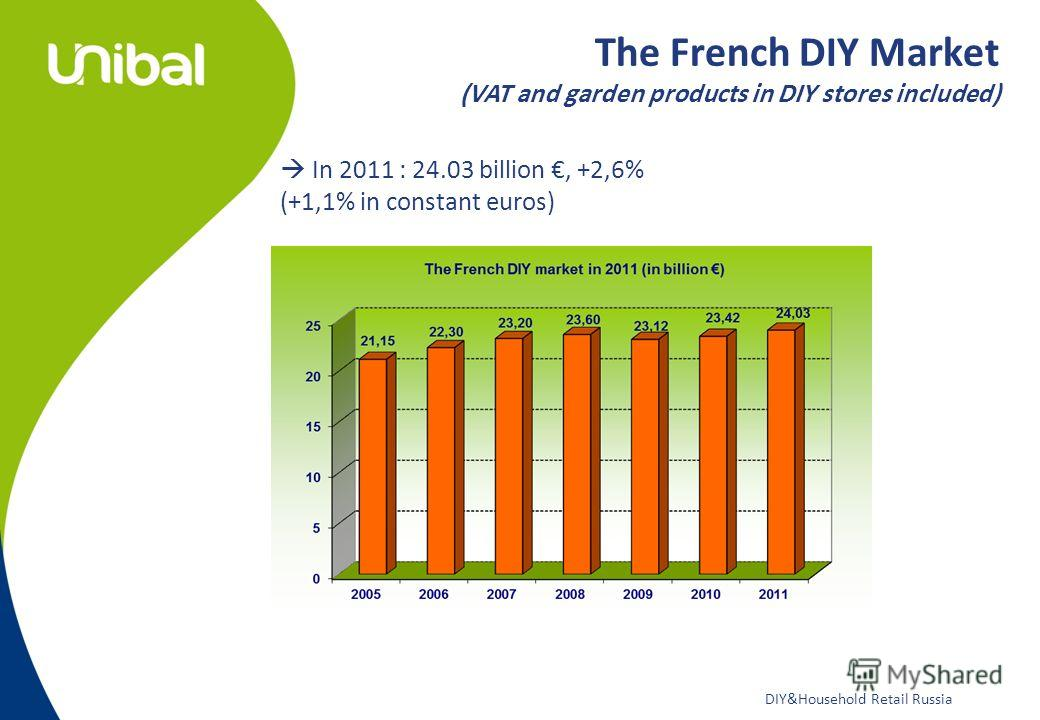 DIY&Household Retail Russia The French DIY Market (VAT and garden products in DIY stores included) In 2011 : 24.03 billion, +2,6% (+1,1% in constant euros)