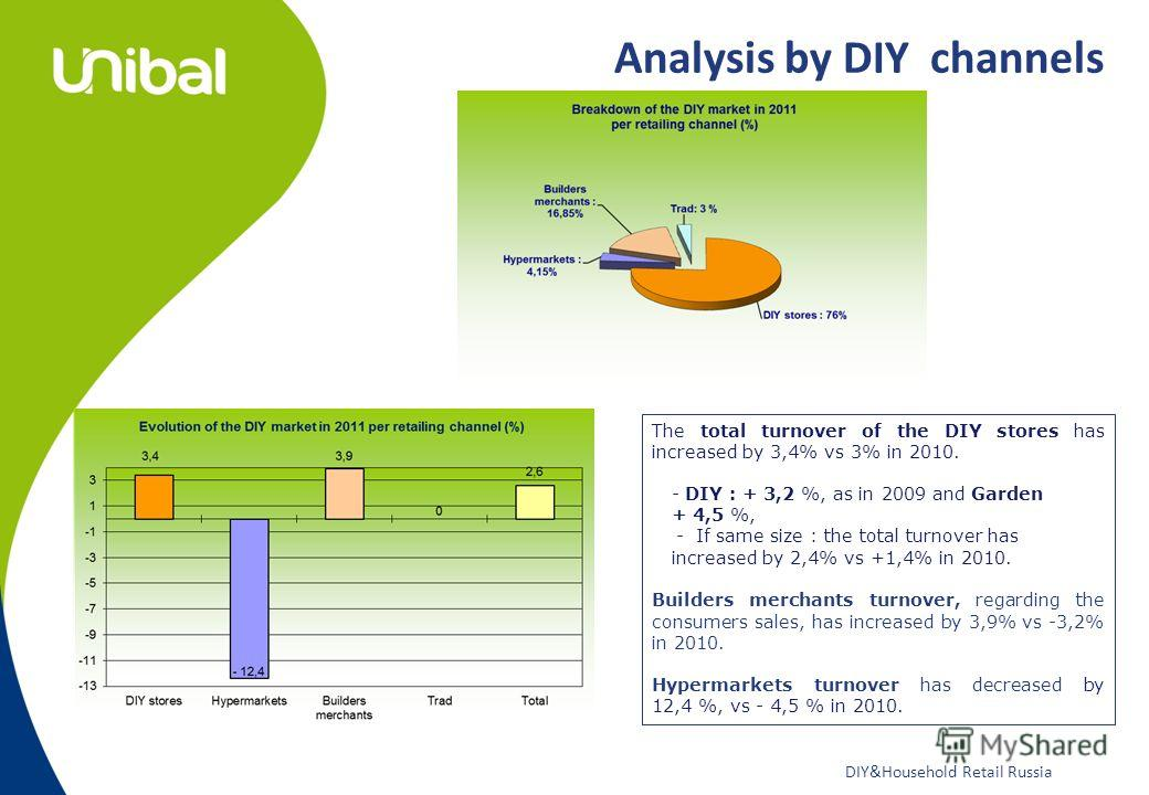 DIY&Household Retail Russia Analysis by DIY channels The total turnover of the DIY stores has increased by 3,4% vs 3% in 2010. - DIY : + 3,2 %, as in 2009 and Garden + 4,5 %, - If same size : the total turnover has increased by 2,4% vs +1,4% in 2010.
