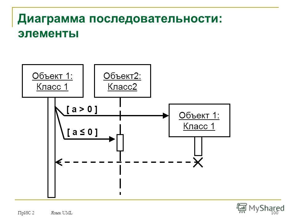ПрИС 2 Язык UML 100 Диаграмма последовательности: элементы Объект 1: Класс 1 Объект 2: Класс 2 Объект 1: Класс 1 [ a > 0 ] [ a 0 ]