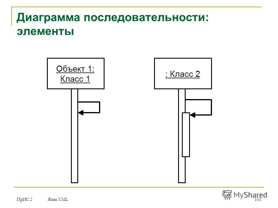 ПрИС 2 Язык UML 101 Диаграмма последовательности: элементы Объект 1: Класс 1 : Класс 2