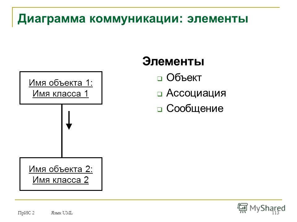 ПрИС 2 Язык UML 113 Диаграмма коммуникации: элементы Элементы Объект Ассоциация Сообщение Имя объекта 1: Имя класса 1 Имя объекта 2: Имя класса 2