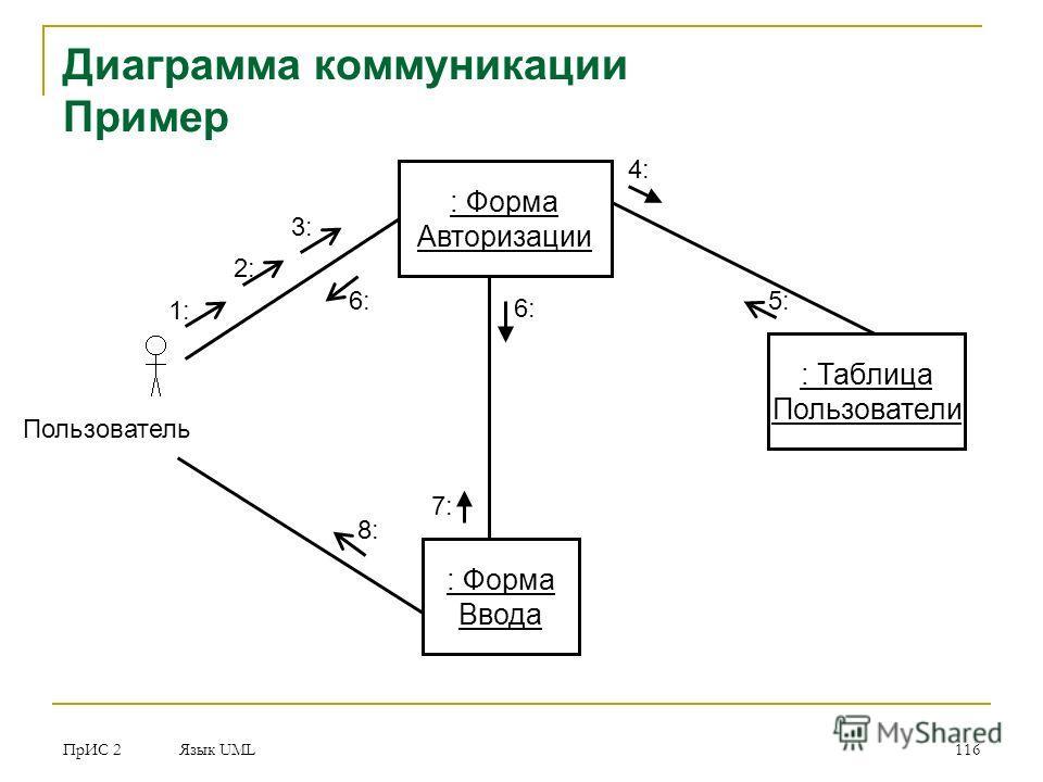 ПрИС 2 Язык UML 116 Диаграмма коммуникации Пример : Форма Авторизации : Таблица Пользователи : Форма Ввода Пользователь 1:1: 2: 3: 4: 5: 6: 7: 8: 6: