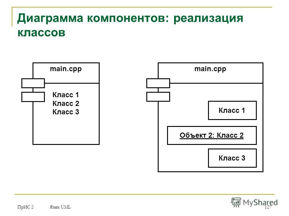ПрИС 2 Язык UML 127 Диаграмма компонентов: реализация классов main.cpp Класс 1 Класс 2 Класс 3 main.cpp Класс 1 Объект 2: Класс 2 Класс 3