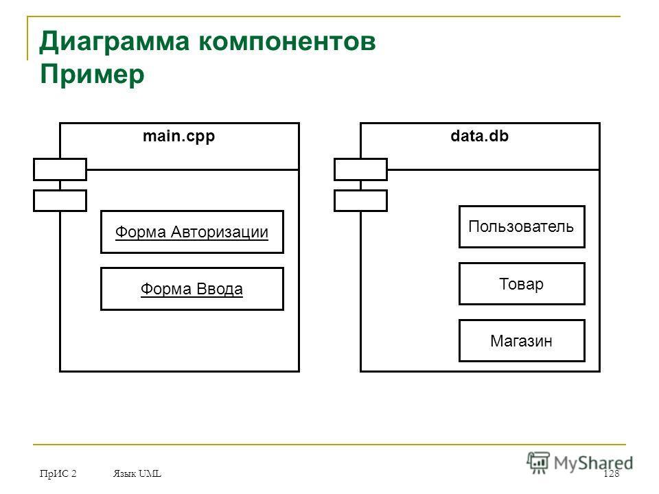 ПрИС 2 Язык UML 128 Диаграмма компонентов Пример main.cpp Форма Авторизации Форма Ввода data.db Пользователь Товар Магазин