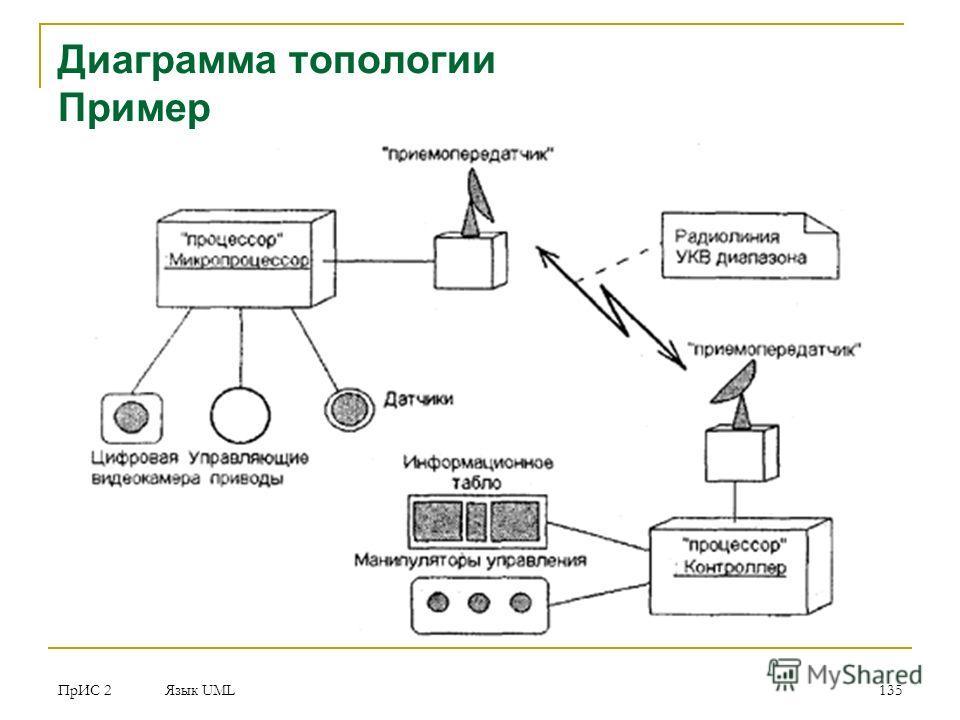 ПрИС 2 Язык UML 135 Диаграмма топологии Пример