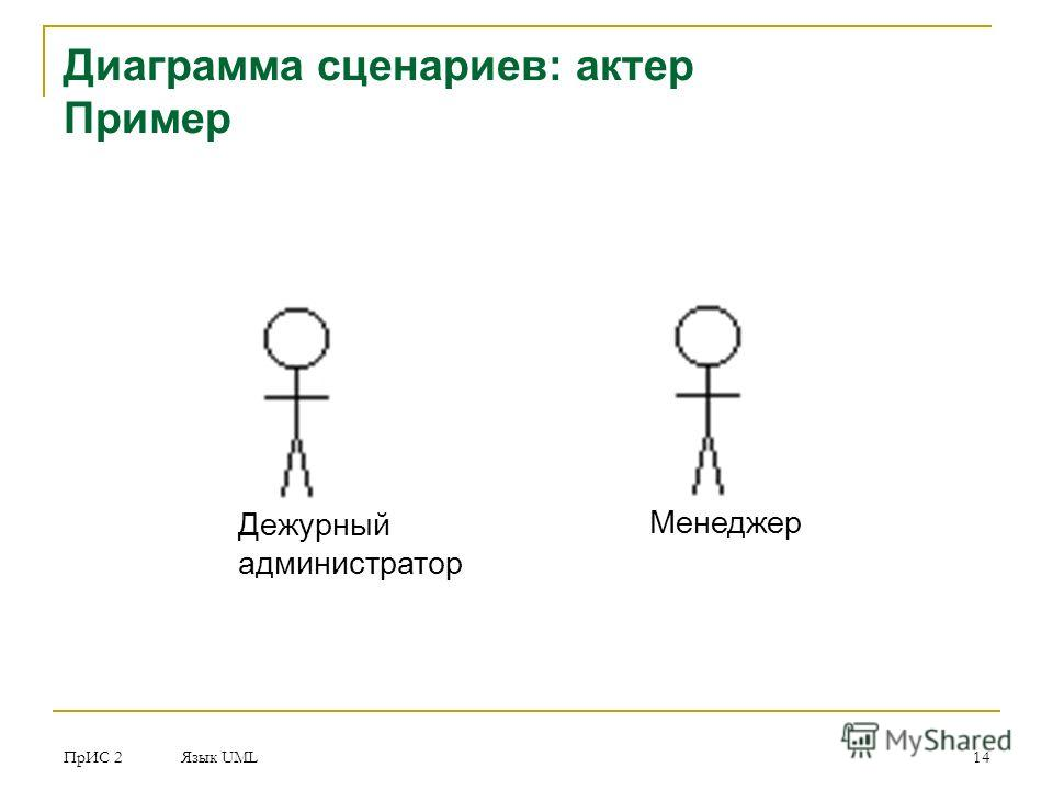 ПрИС 2 Язык UML 14 Диаграмма сценариев: актер Пример Дежурный администратор Менеджер
